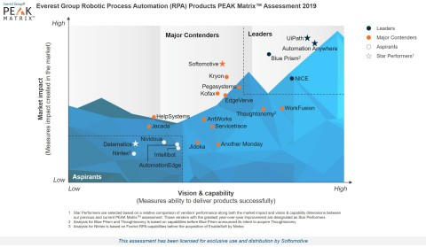 Everest Group – RPA Products PEAK Matrix Assessment 2019 – Softomotive (Graphic: Business Wire)
