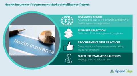 Global Health Insurance Category - Procurement Market Intelligence Report. (Graphic: Business Wire)