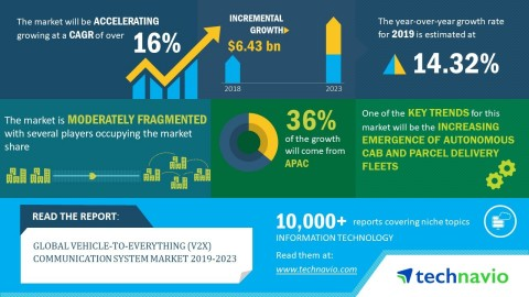 Technavio has published a new market research report on the global vehicle-to-everything (V2X) communication system market from 2019-2023. (Graphic: Business Wire)