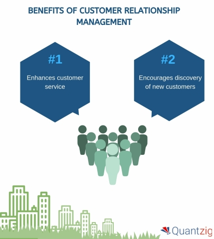 Benefits of customer relationship management (Graphic: Business Wire)