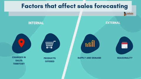 Factors that affect sales forecasting. (Graphic: Business Wire)
