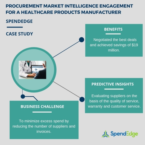 Procurement market intelligence engagement for a healthcare products manufacturer (Graphic: Business Wire)