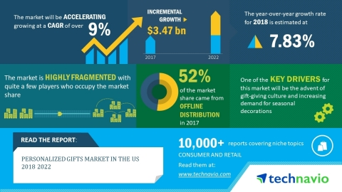 Technavio has published a new market research report on the personalized gifts market in the US from 2018-2022. (Graphic: Business Wire)