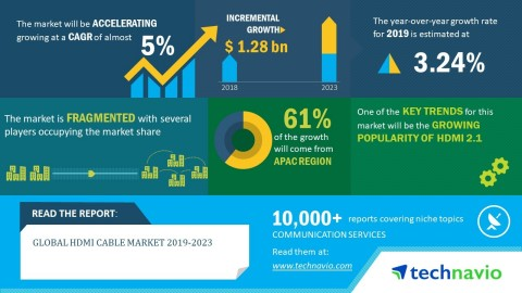 Technavio has published a new market research report on the global HDMI cable market from 2019-2023. (Graphic: Business Wire)