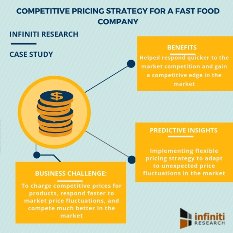 Competitive pricing strategy for a fast food company (Graphic: Business Wire)
