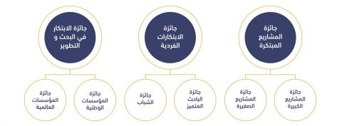 Award Categories (Photo: AETOSWire)