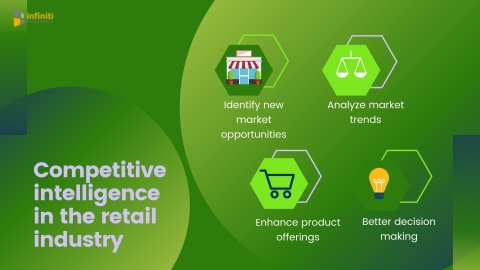 Competitive intelligence in the retail industry. (Graphic: Business Wire)