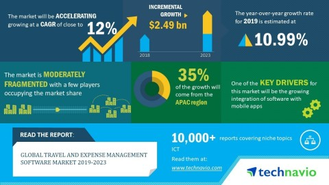 Technavio has published a new market research report on the global travel and expense management software market from 2019-2023. (Graphic: Business Wire)