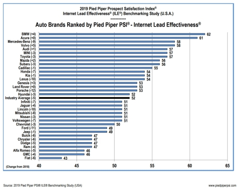 2019 Pied Piper PSI® Internet Lead Effectiveness® Auto Industry Study Rankings by Brand. (Graphic: Business Wire)