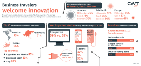 CWT Research Reveals 71% of Business Travelers Embrace Innovation (Graphic: Business Wire)