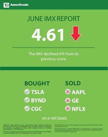 TD Ameritrade June 2019 Investor Movement Index (Graphic: TD Ameritrade)