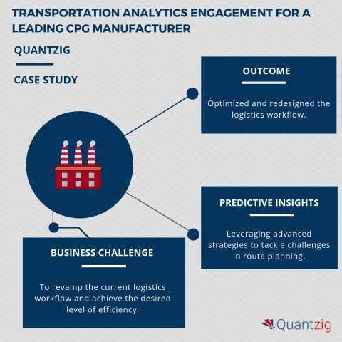 Quantzig revamped the logistics workflow of a CPG manufacturer using transportation data analytics (Graphic: Business Wire)