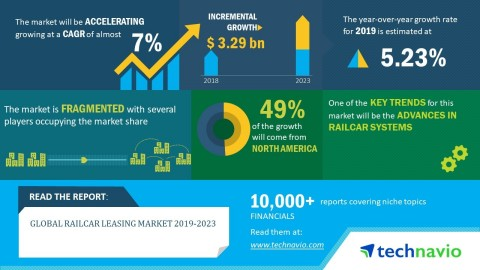 Technavio has published a new market research report on the global railcar leasing market from 2019-2023. (Graphic: Business Wire)
