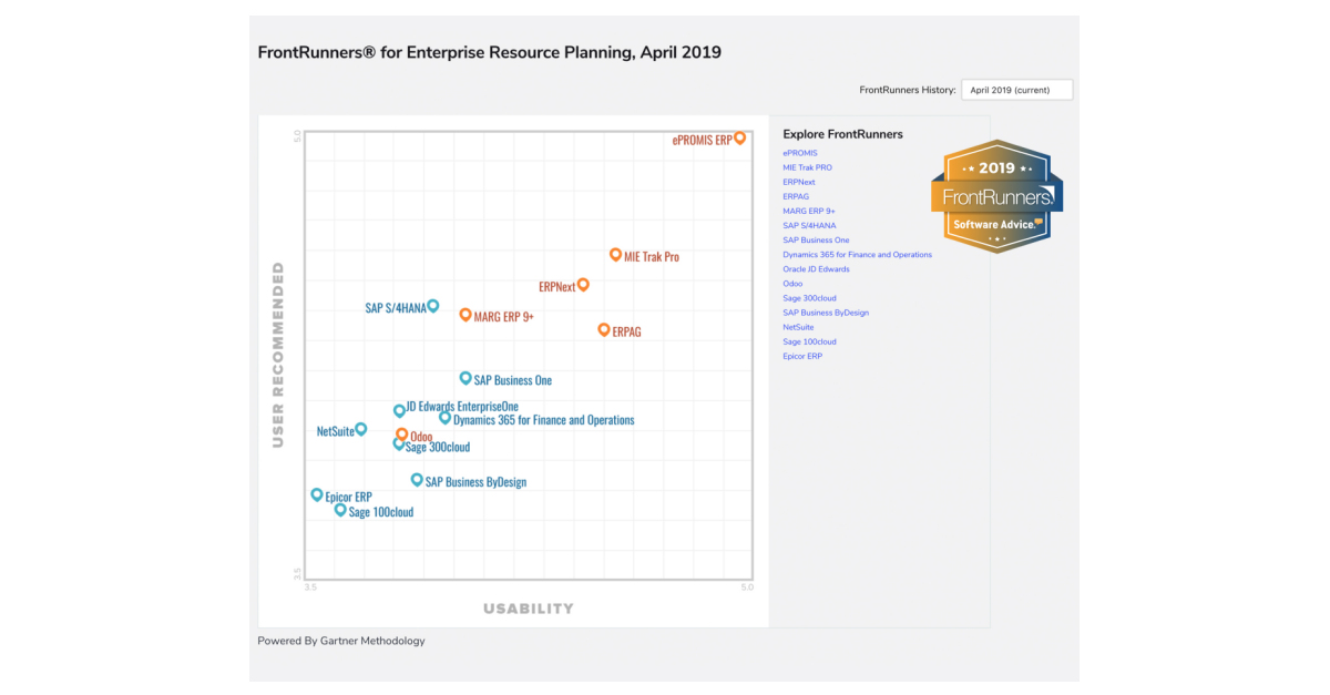 Gartner-owned Software Advice Releases FrontRunners® 2019