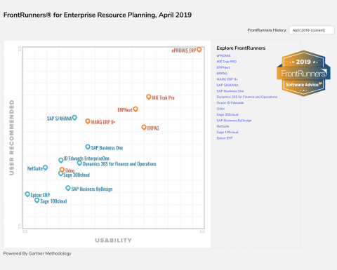 ePROMIS ERP at the top position with the all-time highest score for usability and user recommendation in FrontRunners for ERP software report 2019, by Gartner's Software Advice. (Graph : AETOSWire)