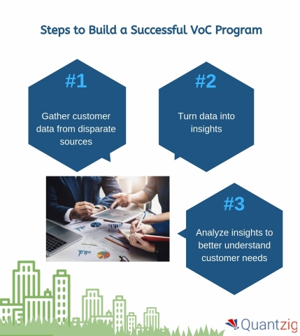 Steps to Build a Successful VoC Program (Graphic: Business Wire)