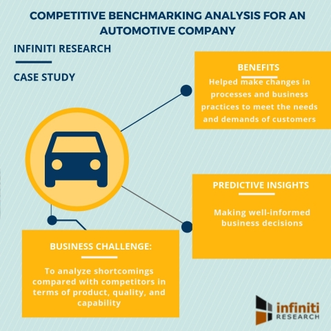 Competitive benchmarking analysis for an automotive company (Graphic: Business Wire)