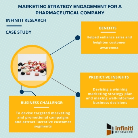Marketing strategy engagement for a pharmaceutical company (Graphic: Business Wire)