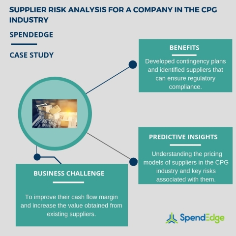 Supplier risk analysis for a company in the CPG industry. (Graphic: Business Wire)