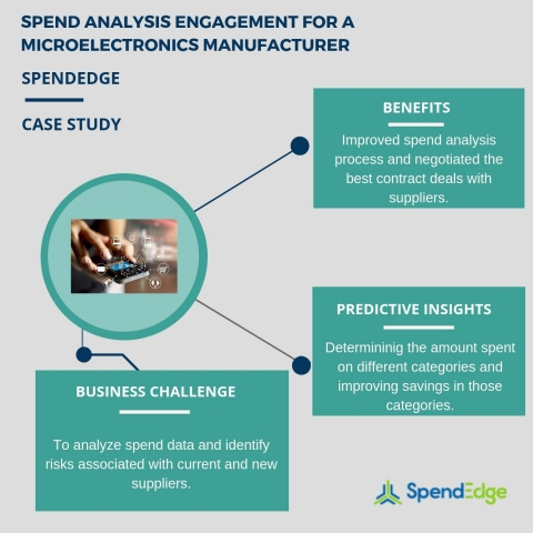 Spend analysis engagement for a microelectronics manufacturer. (Graphic: Business Wire)
