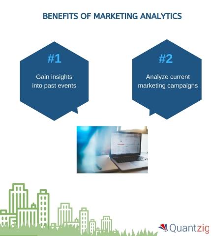 Benefits of Marketing Analytics (Graphic: Business Wire)