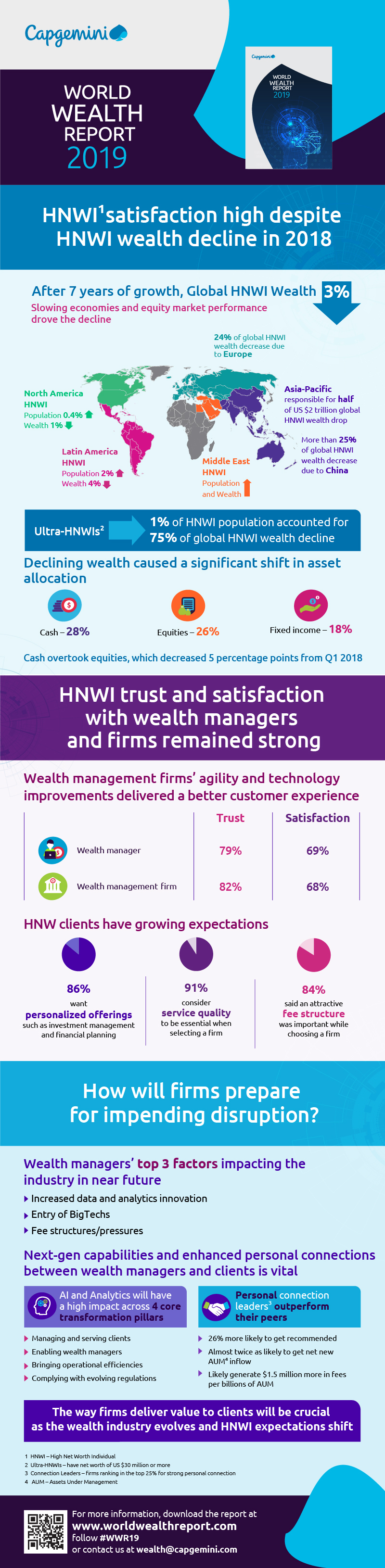 Capgemini's World Wealth Report 2019: With a loss of 2