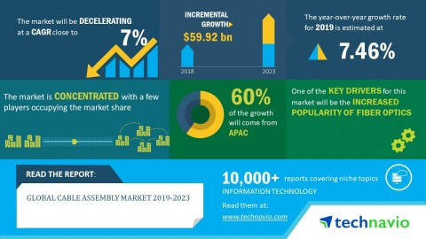 Technavio has published a new market research report on the global cable assembly market from 2019-2023. (Graphic: Business Wire)