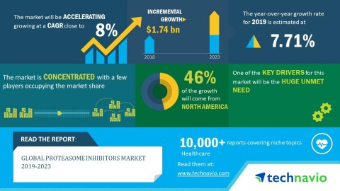 Technavio has published a new market research report on the global proteasome inhibitors market from 2019-2023. (Graphic: Business Wire)