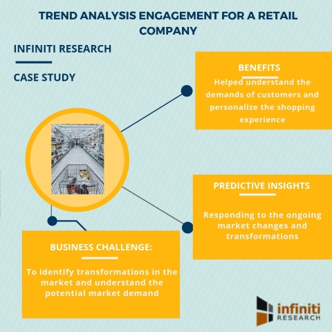 Trend analysis engagement for a retail company (Graphic: Business Wire)