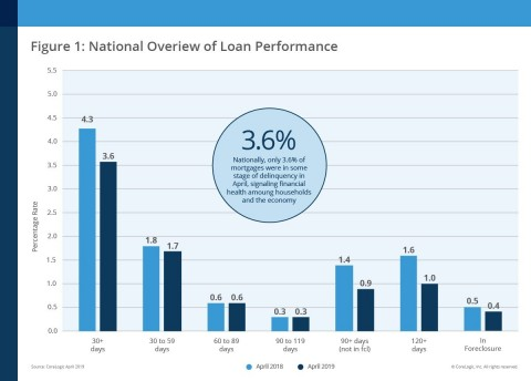 CoreLogic National Overview of Mortgage Loan Performance, featuring April 2019 Data (Graphic: Business Wire)