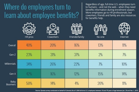 Regardless of age, full-time U.S. employees turn to humans -- and not the web -- when they need benefits information during enrollment season, according to new research from Colonial Life. While older employees turn to HR professionals, younger employees turn more to coworkers and friends/family. (Graphic: Business Wire)