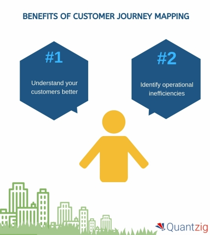 Benefits of Customer Journey Mapping (Graphic: Business Wire)
