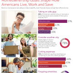 Wells Fargo Study: Homeownership Goals Shape How Americans Live, Work and Save