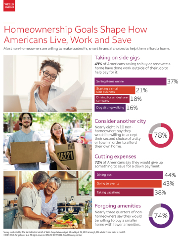 """Graphic highlighting key findings of Wells Fargo's 2019 """"How America Views Homeownership"""" survey (Graphic: Business Wire)"""