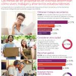 Estudio de Wells Fargo: Las metas de ser propietarios de vivienda determinan cómo viven, trabajan y ahorran los estadounidenses