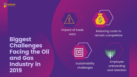 Oil and gas industry challenges 2019 (Graphic: Business Wire)