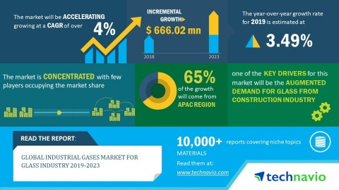 Technavio has announced its latest market research report on the global industrial gases market for glass industry 2019-2023. (Graphic: Business Wire)