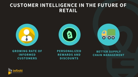Customer intelligence in the future of retail (Graphic: Business Wire)