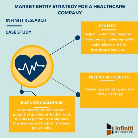 Market entry strategy for a healthcare company (Graphic: Business Wire)