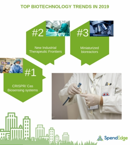 Top Biotechnology Trends in 2019 (Graphic: Business Wire)