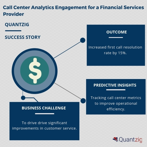 Call Center Analytics Engagement for a Financial Services Provider (Graphic: Business Wire)