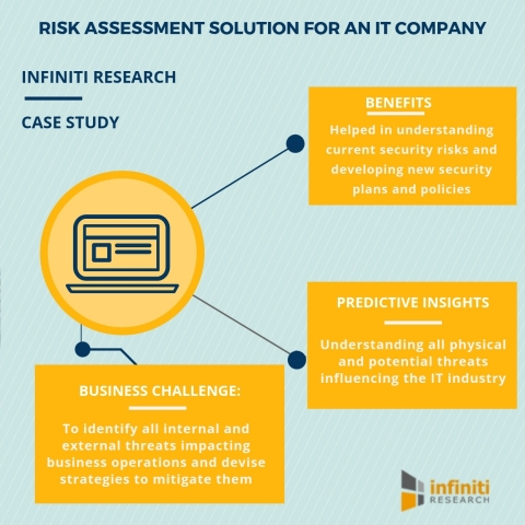 Risk assessment solution for an IT company (Graphic: Business Wire)