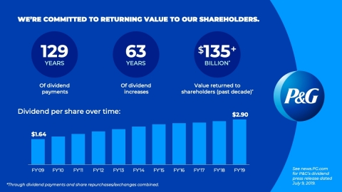 P&G has been paying a dividend for 129 consecutive years since its incorporation in 1890 and has increased its dividend for 63 consecutive years. (Graphic: Business Wire)