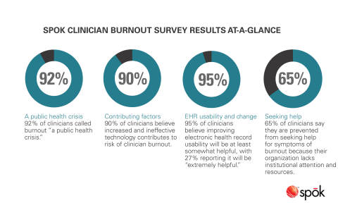 Spok clinician burnout survey results at-a-glance (Graphic: Spok)