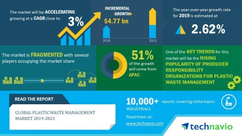Technavio has announced the market research report on the plastic waste management market during 2019-2023 (Graphic: Business Wire)