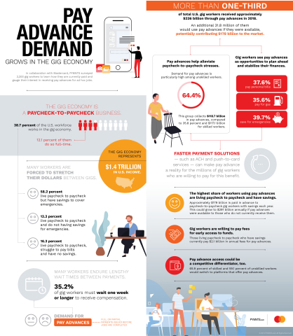 Mastercard Send Infographic (Graphic: Business Wire)