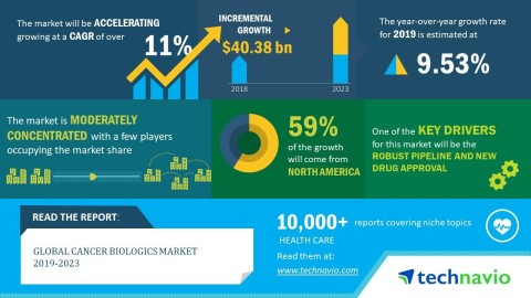Technavio has released a new market research report on the global cancer biologics market from 2019-2023. (Graphic: Business Wire)