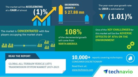 Technavio has released a new market research report on the global all-terrain vehicle (ATV) transmission system market from 2019-2023. (Graphic: Business Wire)