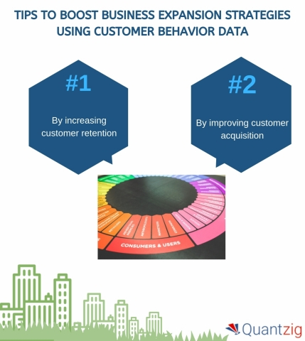 Tips to Boost Business Expansion Strategies Using Customer Behavior Data (Graphic: Business Wire)