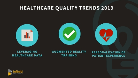 Healthcare quality trends 2019 (Graphic: Business Wire)